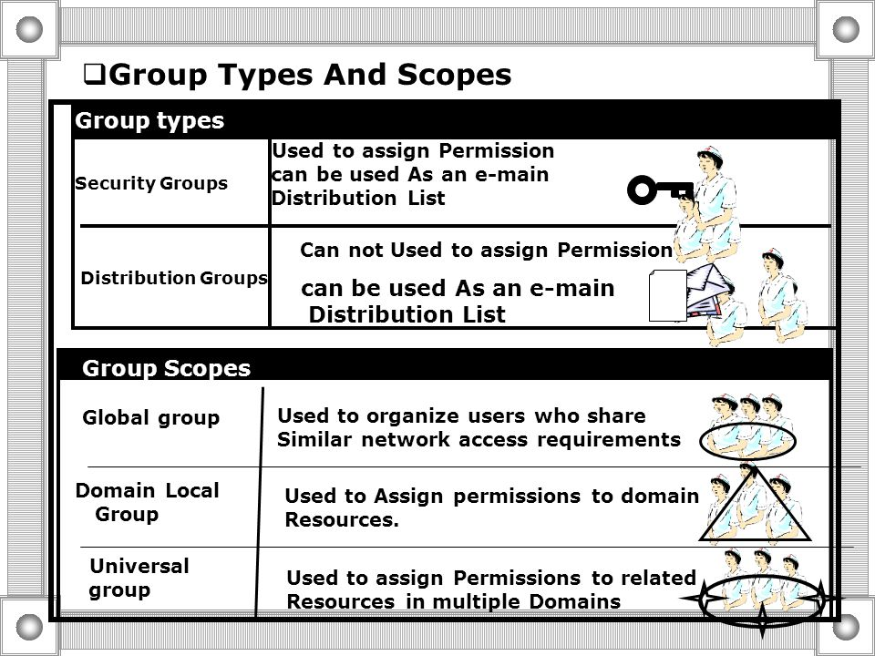  Group Types And Scopes  Built-in and Predefined groups in Domain  The Strategy for using groups in a Single Domain  Guidelines for Creating Domai