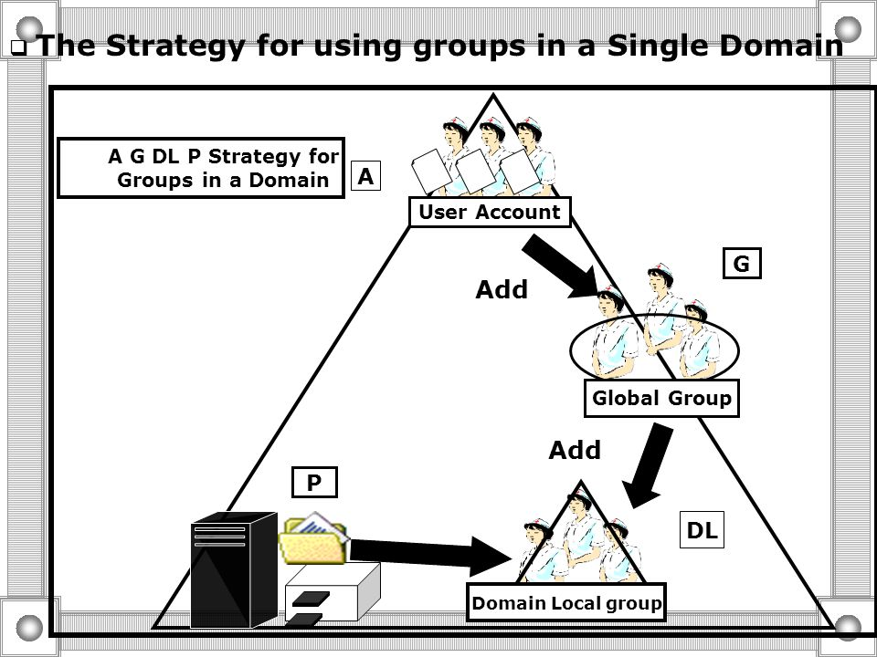 Built-in and Predefined groups in Domain  Built-in Domain Local Groups Give user predefined Rights and Permissions to Perform tasks: o On Domain Cont