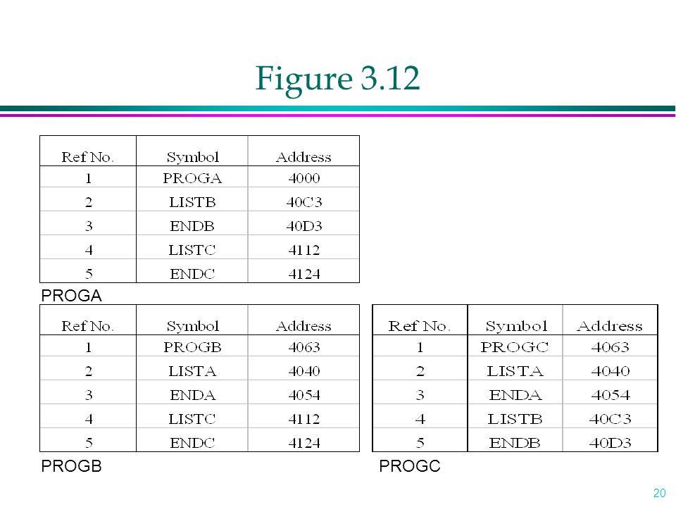 20 Figure 3.12 PROGA PROGBPROGC