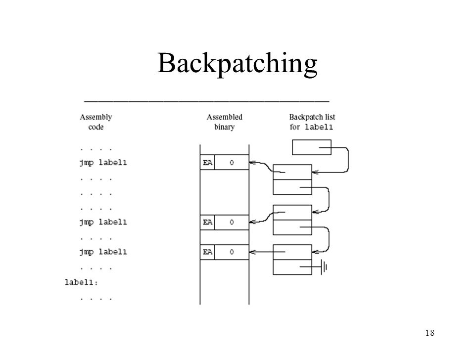 Backpatching 18