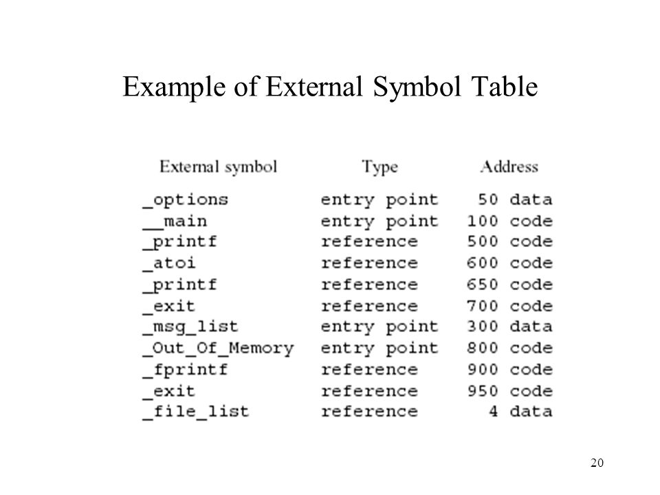 Example of External Symbol Table 20