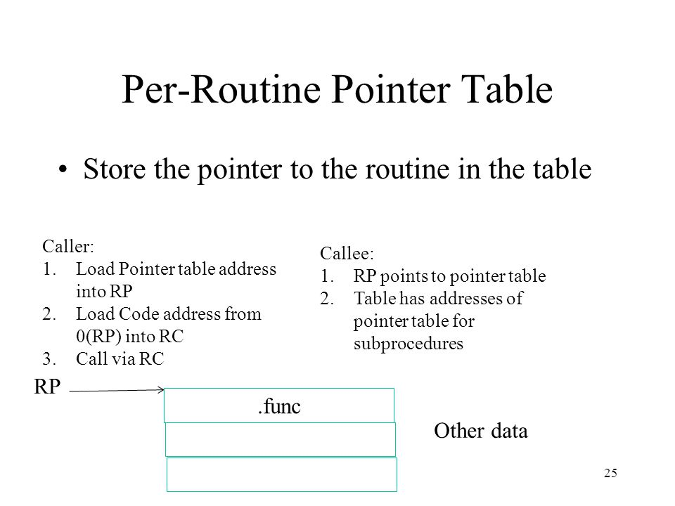 Per-Routine Pointer Table Store the pointer to the routine in the table Caller: 1.Load Pointer table address into RP 2.Load Code address from 0(RP) in