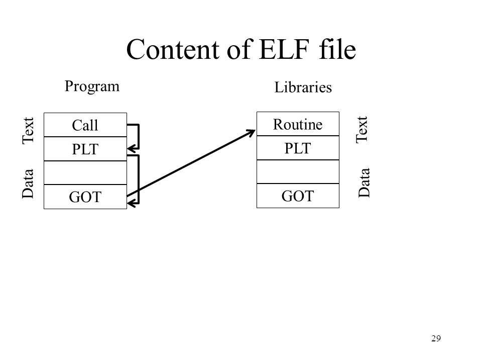 Content of ELF file Call PLT GOT Text Data Routine PLT GOT Text Data Program Libraries 29