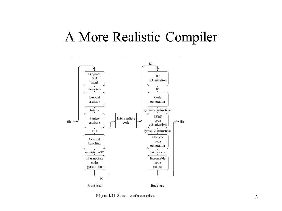 Recap Assembler generates binary code –Unresolved addresses –Relocatable addresses Linker generates executable code Loader generates runtime states (images) 14