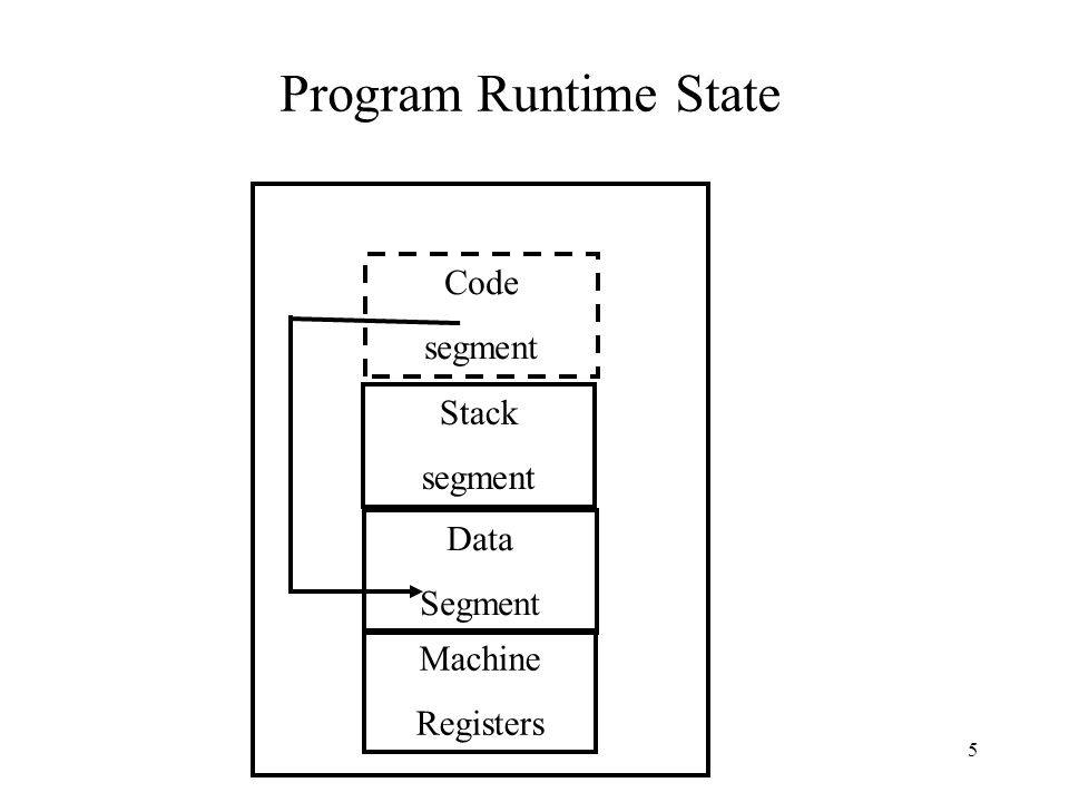 Program Runtime State Code segment Stack segment Data Segment Machine Registers 5