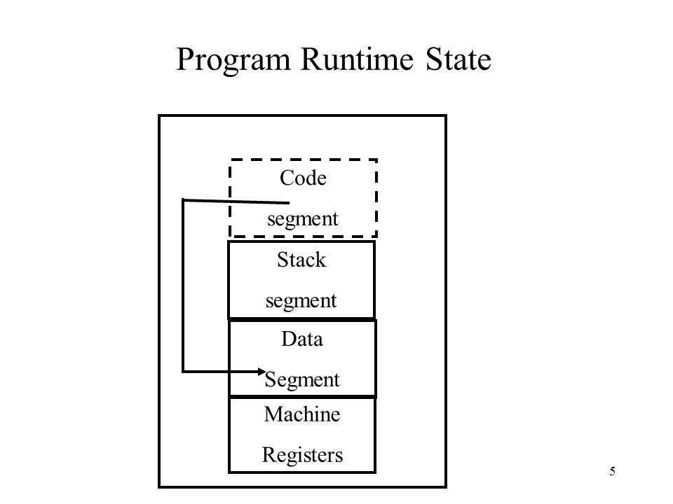 Program Run Code segment Stack segment Data Segment Machine Registers Operating System Loader.EXE Code segment Data Segment Initial stack size Start address Debug 6