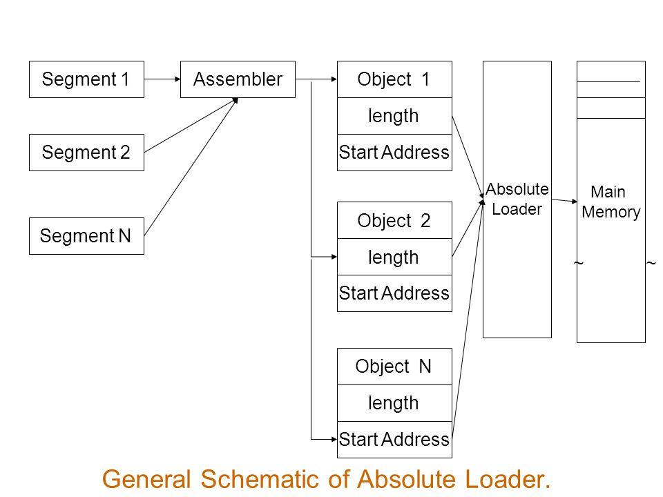 Segment 1 Segment 2 Segment N AssemblerObject 1 length Start Address Absolute Loader Main Memory Object 2 length Start Address Object N length Start Address ~~ General Schematic of Absolute Loader.