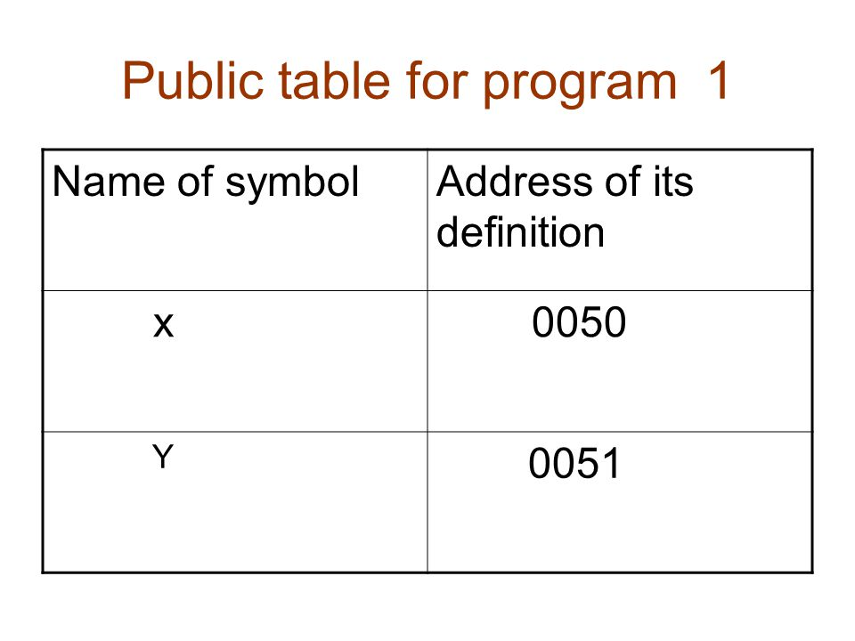 Public table for program 1 Name of symbolAddress of its definition x 0050 Y 0051