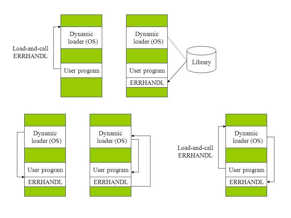 Dynamic loader (OS) User program ERRHANDL Library Dynamic loader (OS) User program ERRHANDL Dynamic loader (OS) User program ERRHANDL Dynamic loader (OS) User program ERRHANDL Load-and-call ERRHANDL Dynamic loader (OS) User program Load-and-call ERRHANDL