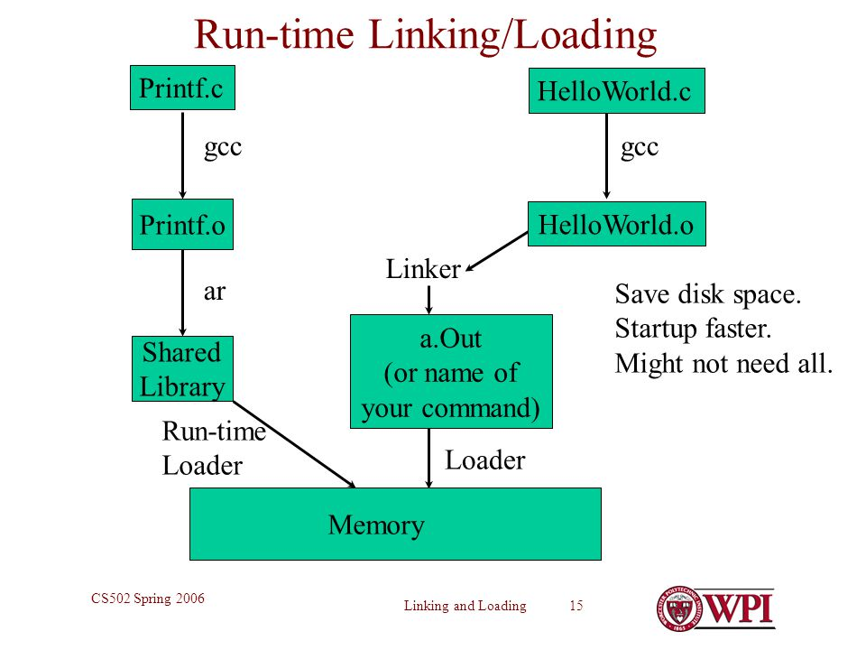 Linking and Loading 15 CS502 Spring 2006 Run-time Linking/Loading Printf.c Printf.o Shared Library gcc ar Linker Memory gcc Loader Save disk space. St