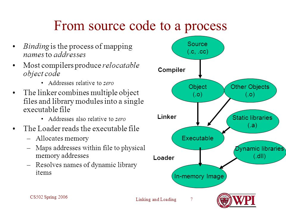 Linking and Loading 7 CS502 Spring 2006 From source code to a process Binding is the process of mapping names to addresses Most compilers produce relocatable object code Addresses relative to zero The linker combines multiple object files and library modules into a single executable file Addresses also relative to zero The Loader reads the executable file –Allocates memory –Maps addresses within file to physical memory addresses –Resolves names of dynamic library items Source (.c,.cc) Object (.o) Executable In-memory Image Compiler Linker Loader Other Objects (.o) Dynamic libraries (.dll) Static libraries (.a)