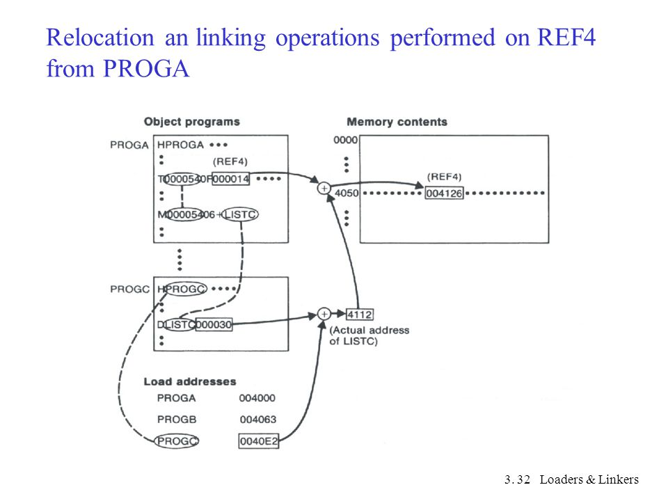 3. Loaders & Linkers32 Relocation an linking operations performed on REF4 from PROGA
