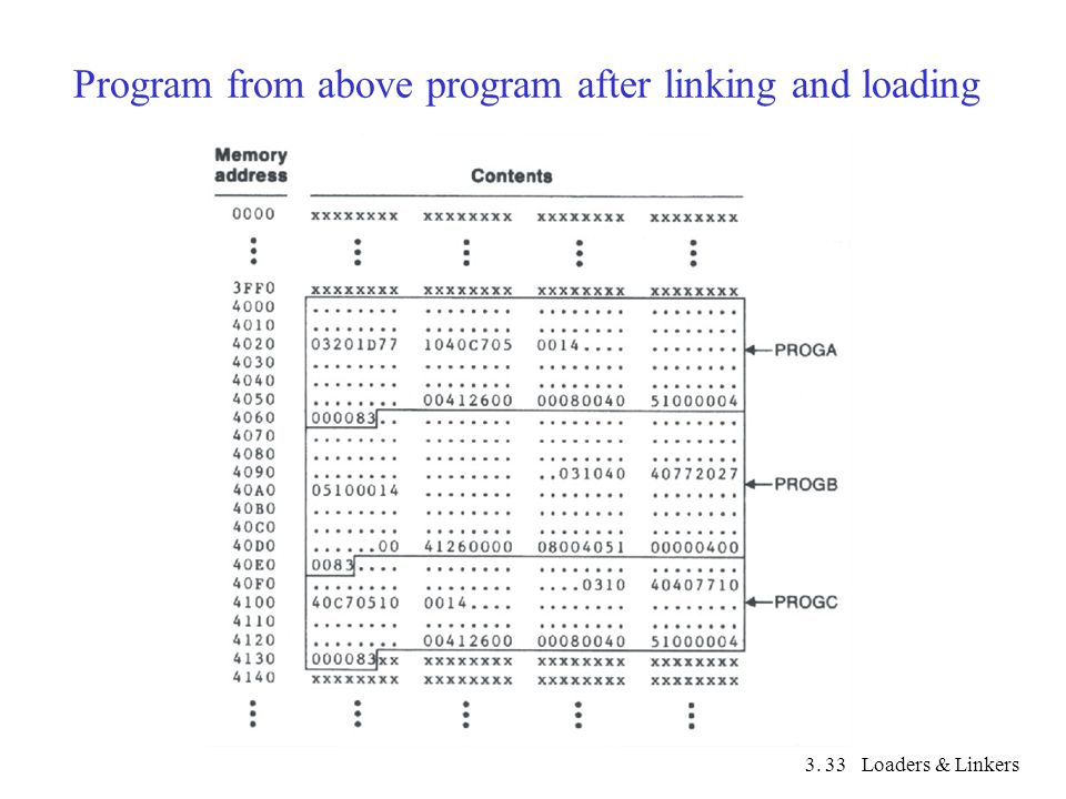 3. Loaders & Linkers33 Program from above program after linking and loading