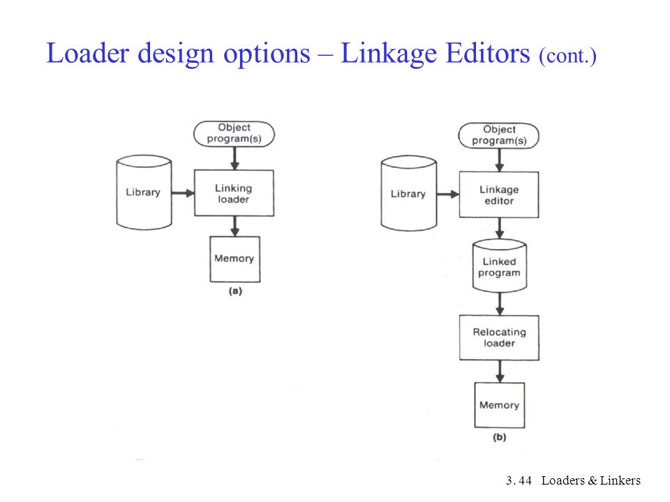 3. Loaders & Linkers44 Loader design options – Linkage Editors (cont.)