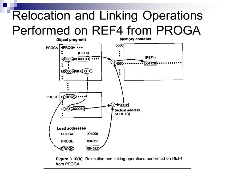 Relocation and Linking Operations Performed on REF4 from PROGA