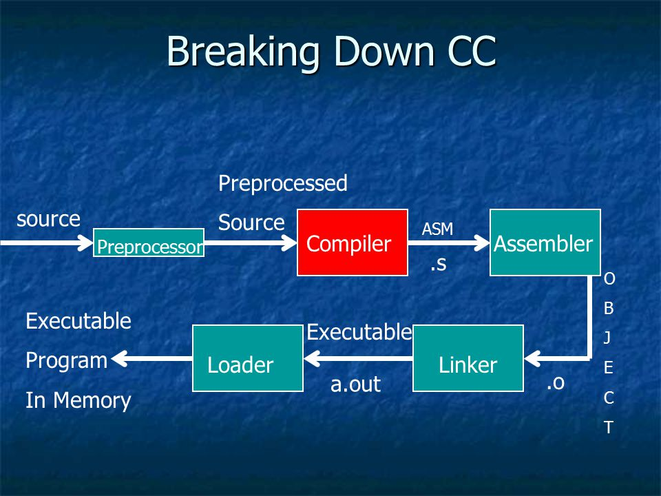 Breaking Down CC source Preprocessed Source ASM OBJECTOBJECT.s.o Preprocessor CompilerAssembler LinkerLoader Executable a.out Executable Program In Me