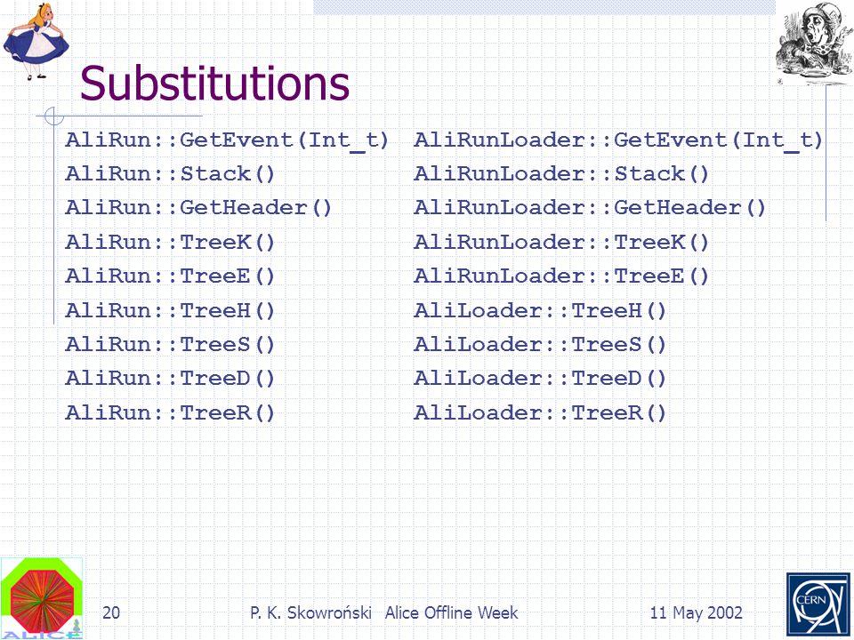 20P. K. Skowroński Alice Offline Week11 May 2002 Substitutions AliRun::GetEvent(Int_t) AliRun::Stack() AliRun::GetHeader() AliRun::TreeK() AliRun::Tre