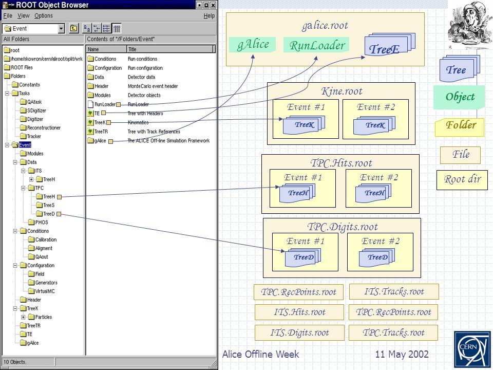 3P. K. Skowroński Alice Offline Week11 May 2002 TPC.RecPoints.root Object Tree TPC.Hits.root Root dir Folder Kine.root Event #2 TreeH Event #2 TreeK E