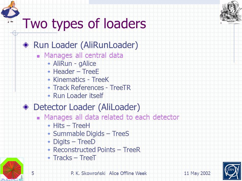 5P. K. Skowroński Alice Offline Week11 May 2002 Two types of loaders Run Loader (AliRunLoader) Manages all central data  AliRun - gAlice  Header – T