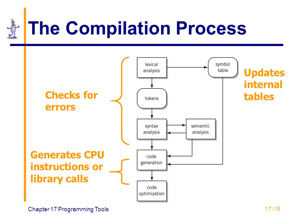 Chapter 17 Programming Tools 17-19 The Compilation Process Checks for errors Generates CPU instructions or library calls Updates internal tables
