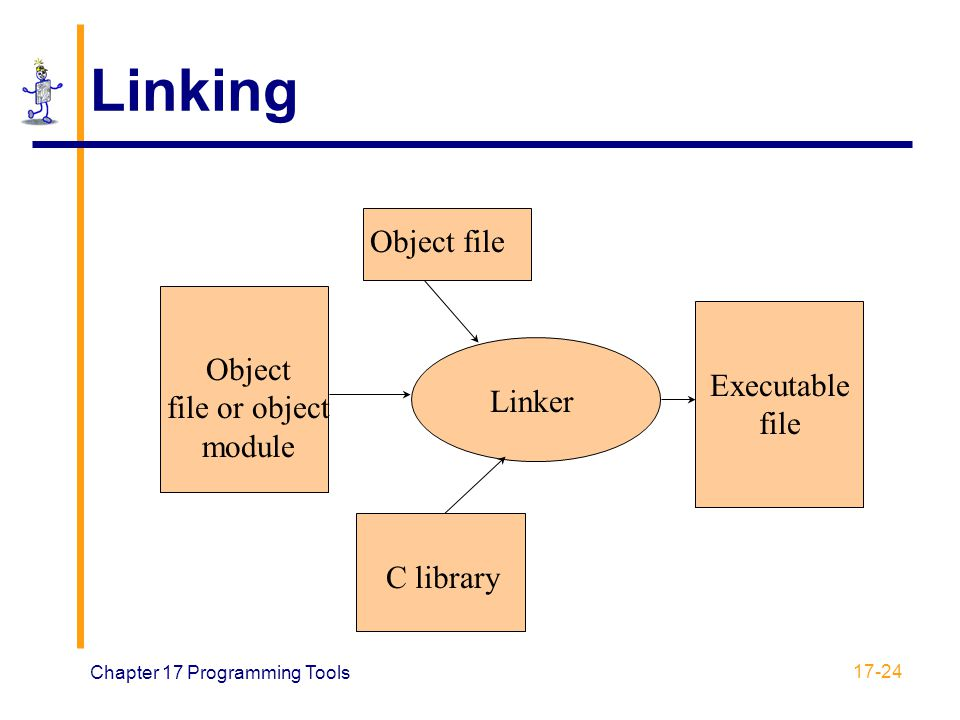 Chapter 17 Programming Tools 17-24 Object file or object module Object file C library Executable file Linker Linking