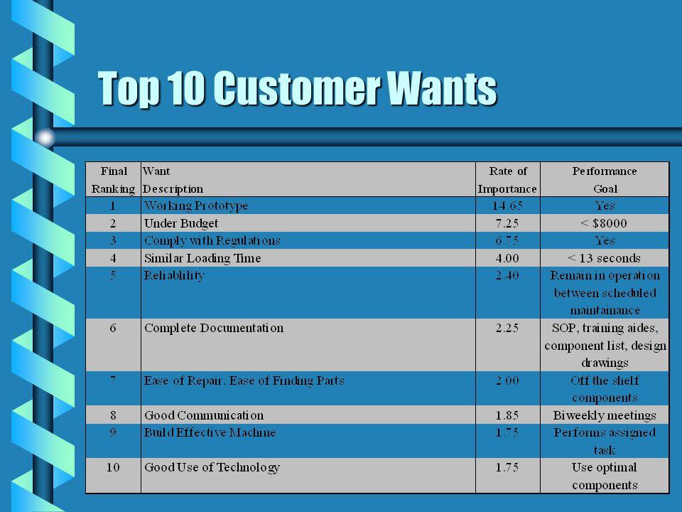 Top 10 Customer Wants