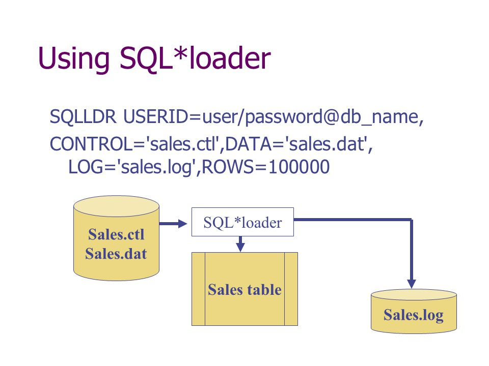 Using SQL*loader SQLLDR USERID=user/password@db_name, CONTROL='sales.ctl',DATA='sales.dat', LOG='sales.log',ROWS=100000 Sales.ctl Sales.dat Sales tabl