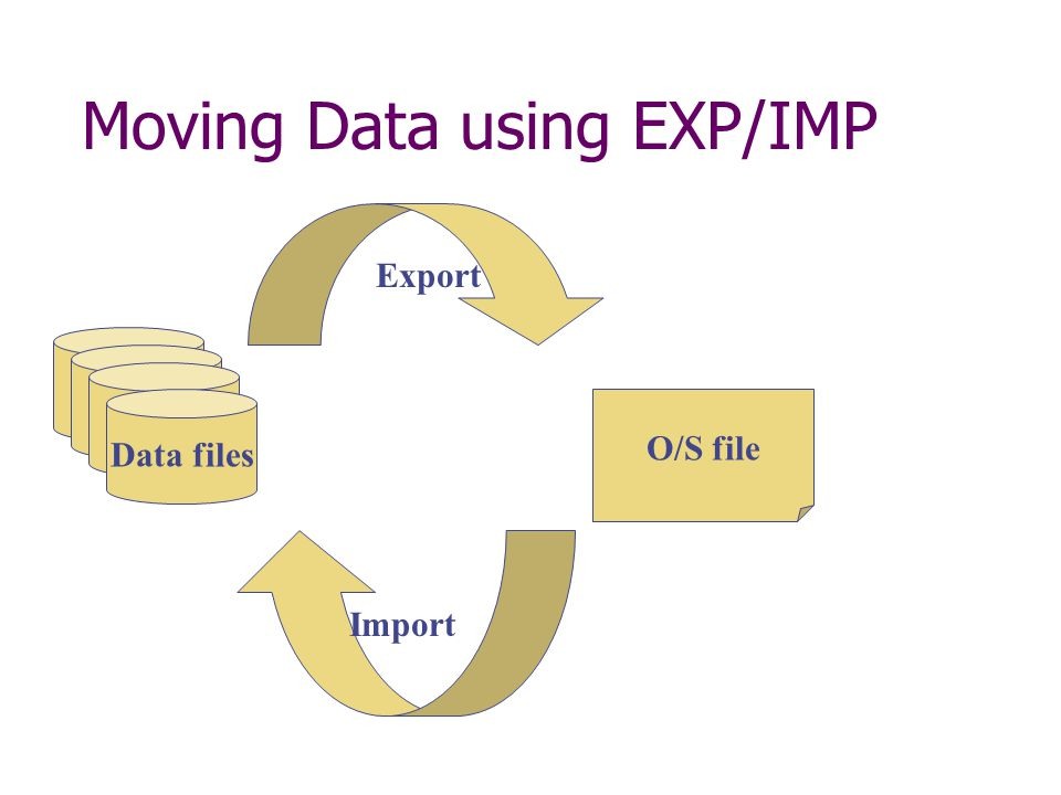 Moving Data using EXP/IMP Data files O/S file Export Import