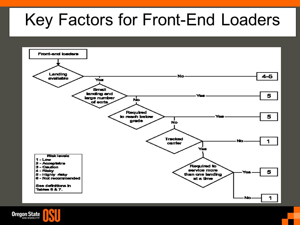 Key Factors for Front-End Loaders