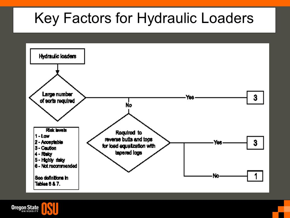 Key Factors for Hydraulic Loaders