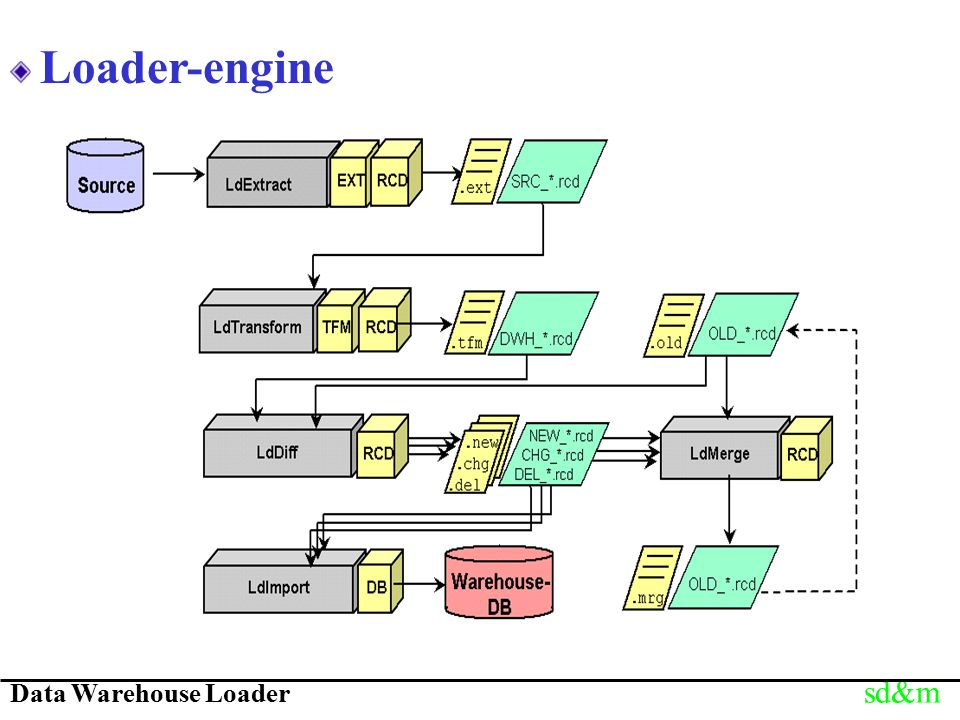 Data Warehouse Loader sd&m Loader-engine
