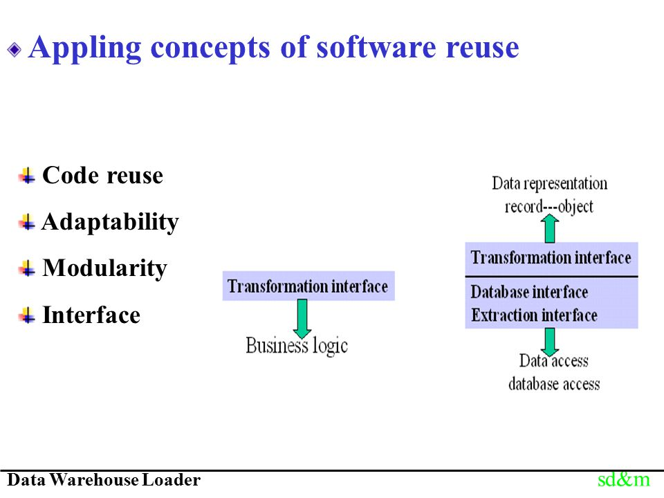 Data Warehouse Loader sd&m Appling concepts of software reuse Code reuse Adaptability Modularity Interface