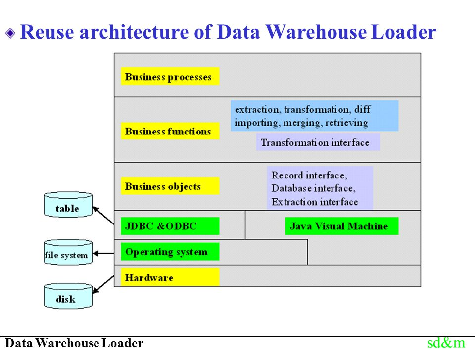 Data Warehouse Loader sd&m Reuse architecture of Data Warehouse Loader