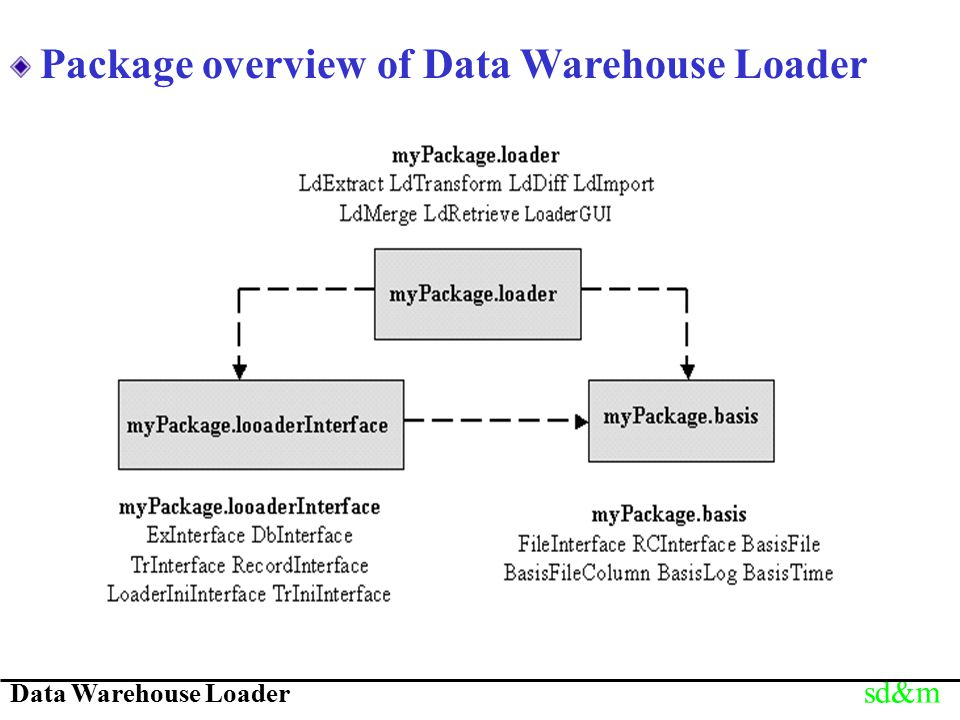 Data Warehouse Loader sd&m Package overview of Data Warehouse Loader
