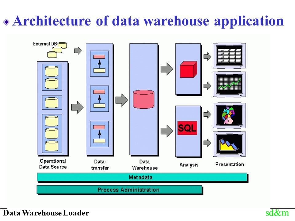Data Warehouse Loader sd&m Architecture of data warehouse application