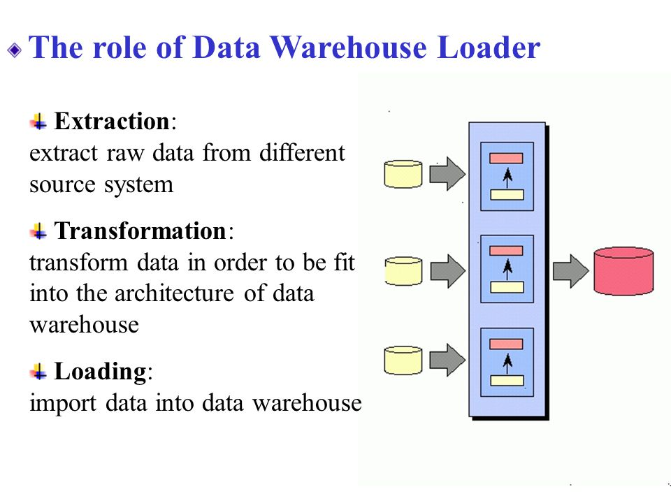 The role of Data Warehouse Loader Extraction: extract raw data from different source system Transformation: transform data in order to be fit into the