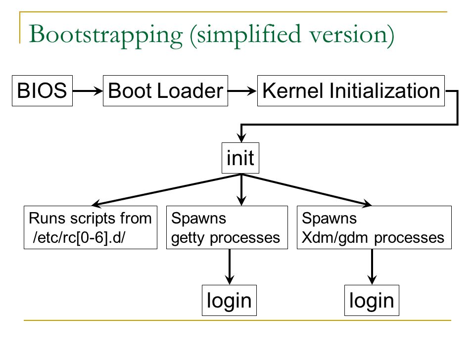 Bootstrapping (simplified version) BIOSBoot LoaderKernel Initialization init Runs scripts from /etc/rc[0-6].d/ Spawns getty processes login Spawns Xdm