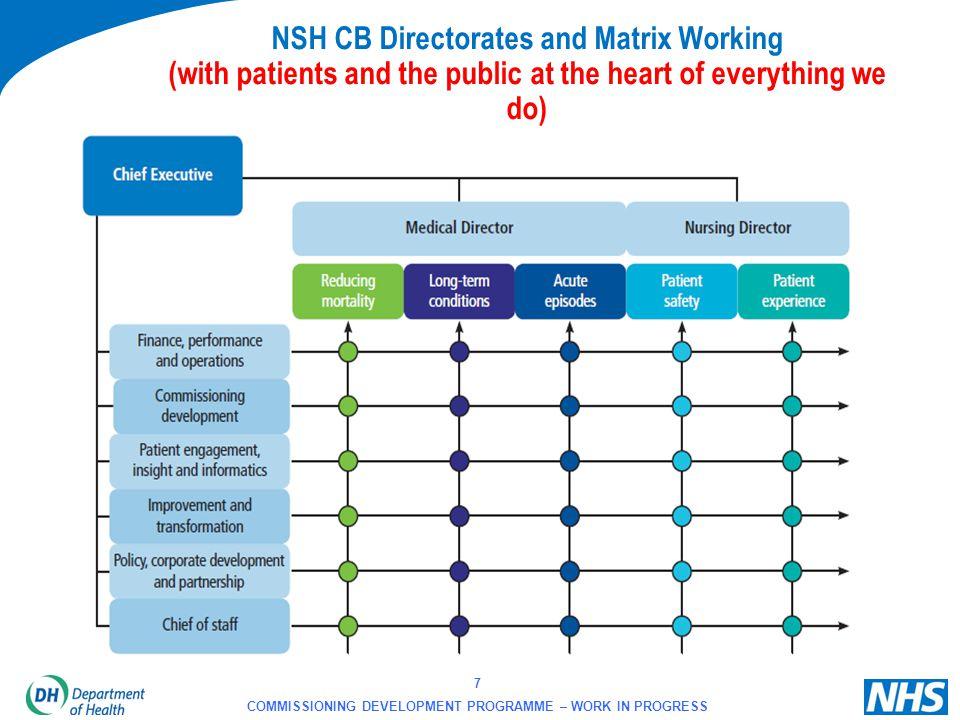 8 COMMISSIONING DEVELOPMENT PROGRAMME – WORK IN PROGRESS 27 NHS CB Local Area Teams 10 LATs specialised commissionin g hubs 12 clinical senates https://www.wp.dh.gov.uk/commissioningb oard/files/2012/06/lat-senates-pack.pdf