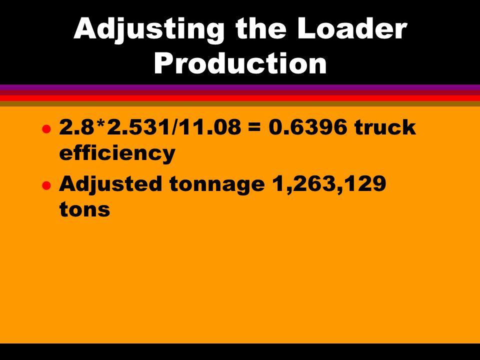 Adjusting the Loader Production l 2.8*2.531/11.08 = 0.6396 truck efficiency l Adjusted tonnage 1,263,129 tons