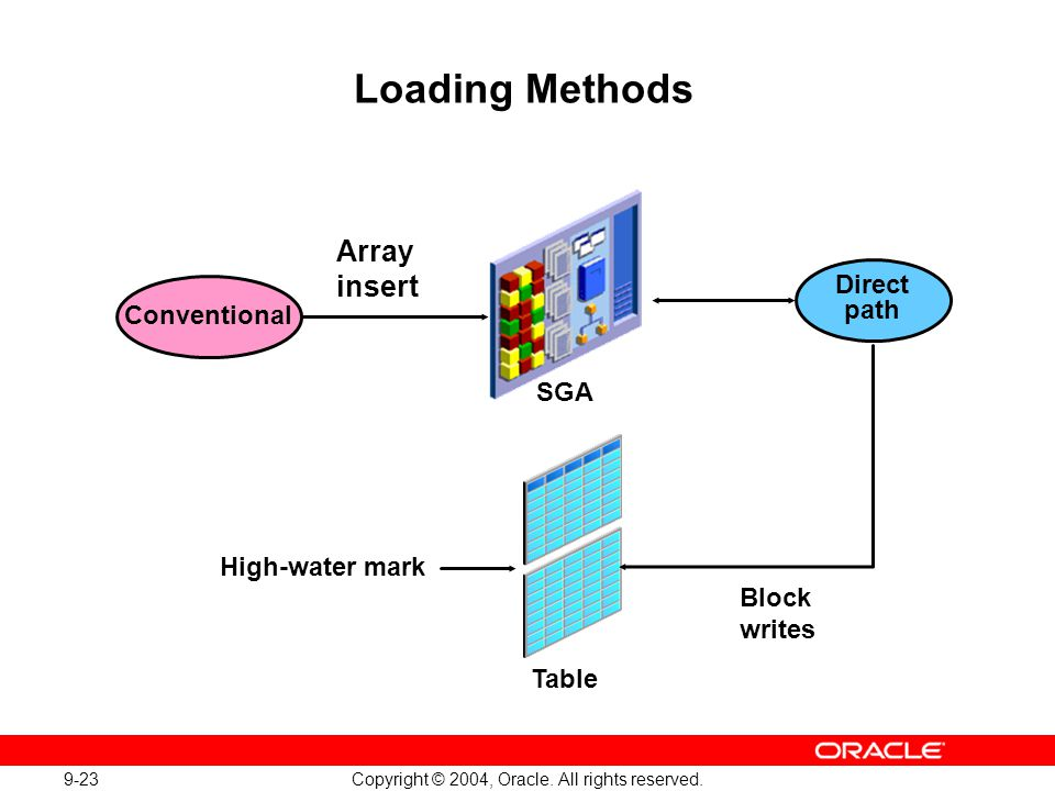 9-23 Copyright © 2004, Oracle. All rights reserved. Loading Methods Conventional Direct path Array insert Block writes Table SGA High-water mark