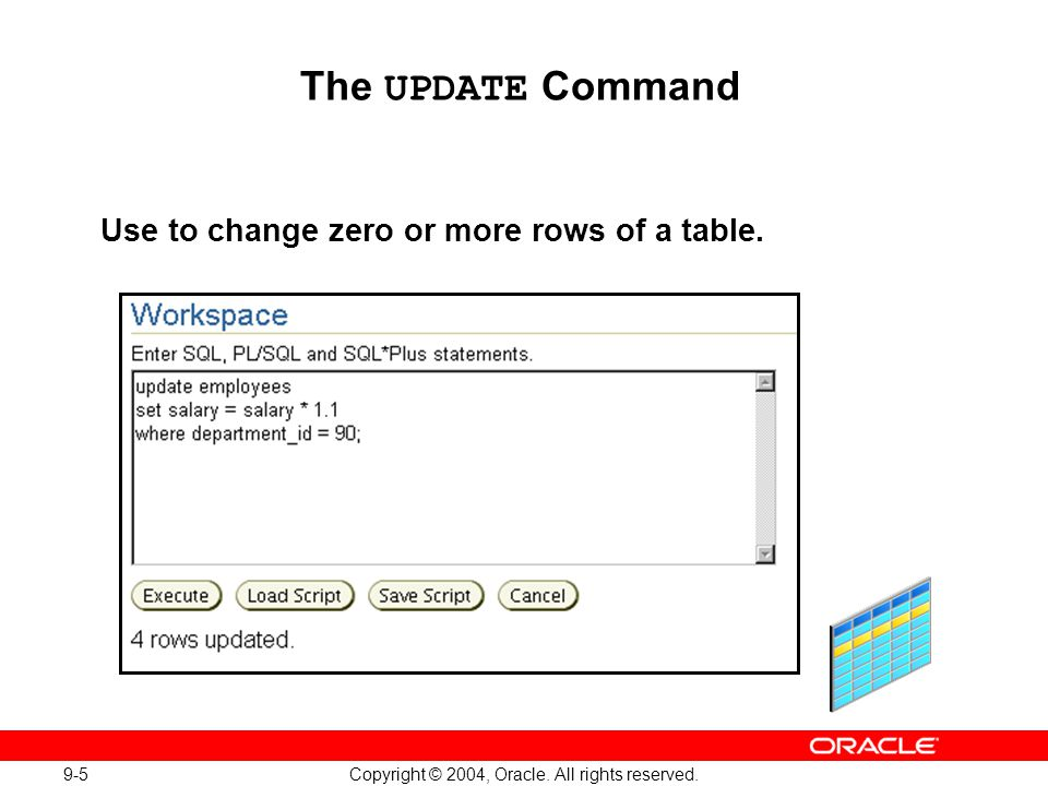 9-5 Copyright © 2004, Oracle. All rights reserved. The UPDATE Command Use to change zero or more rows of a table.