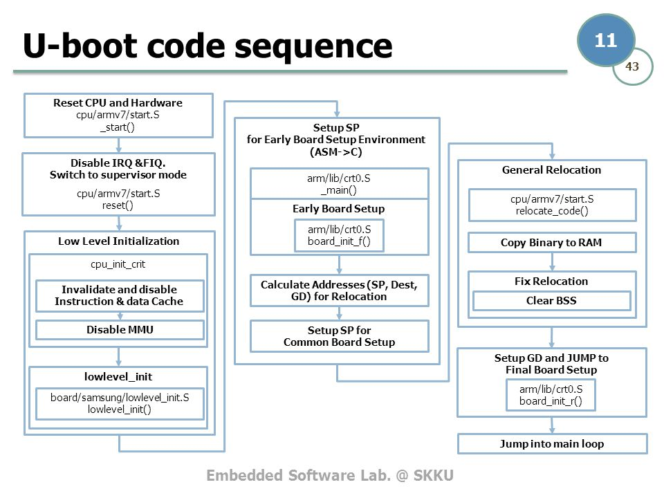 Embedded Software Lab. @ SKKU 43 11 U-boot code sequence Setup SP for Early Board Setup Environment (ASM->C) Calculate Addresses (SP, Dest, GD) for Re