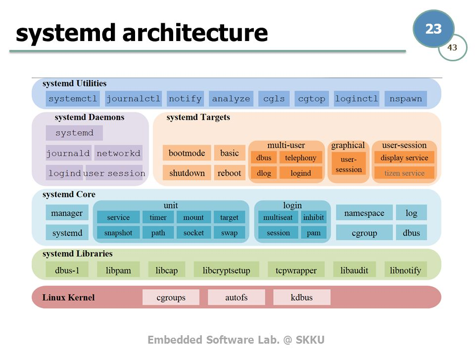 Embedded Software Lab. @ SKKU 43 23 systemd architecture
