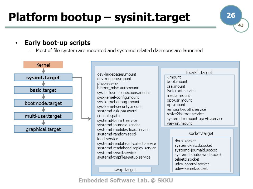 Embedded Software Lab. @ SKKU 43 26 Early boot-up scripts – Most of file system are mounted and systemd related daemons are launched Platform bootup –