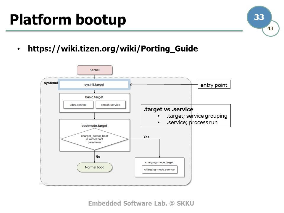 Embedded Software Lab. @ SKKU 43 33 https://wiki.tizen.org/wiki/Porting_Guide Platform bootup entry point.target vs.service.target; service grouping.s
