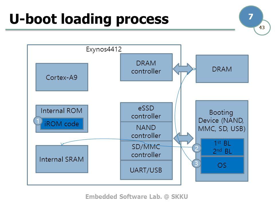 Embedded Software Lab. @ SKKU 43 7 Exynos4412 U-boot loading process Internal ROM Internal SRAM Cortex-A9 DRAM controller DRAM Booting Device (NAND, M