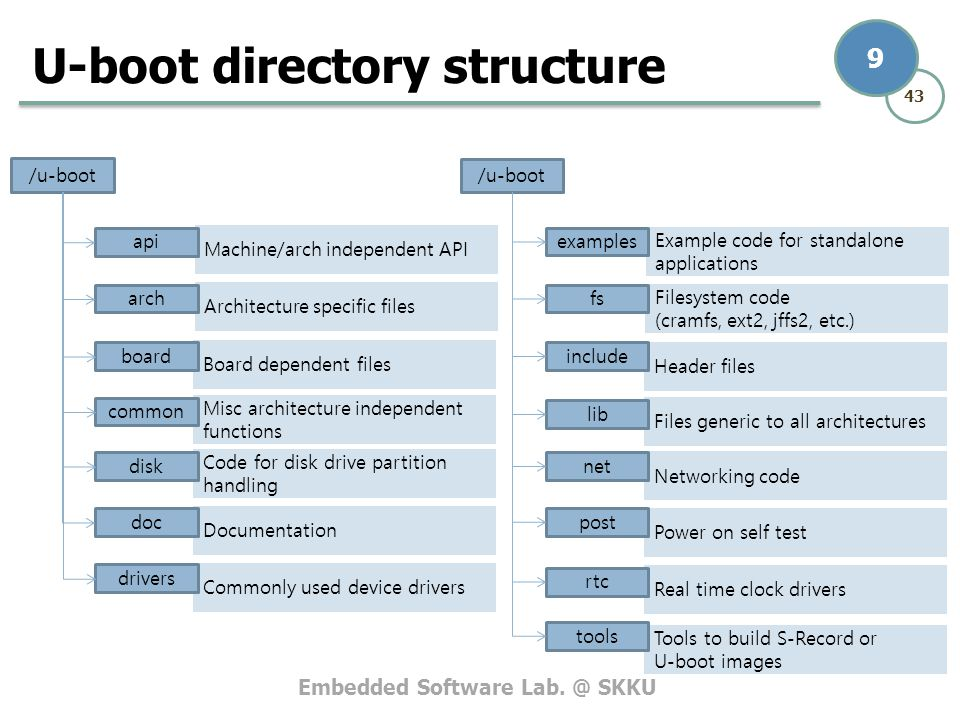 Embedded Software Lab. @ SKKU 43 9 Tools to build S-Record or U-boot images Example code for standalone applications Filesystem code (cramfs, ext2, jf
