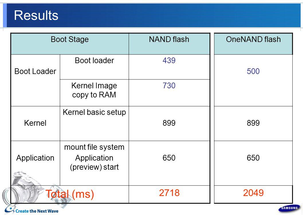 Results Boot StageNAND flash Boot Loader Boot loader439 Kernel Image copy to RAM 730 Kernel Kernel basic setup 899 Application mount file system Application (preview) start 650 Total (ms) 2718 OneNAND flash 500 899 650 2049