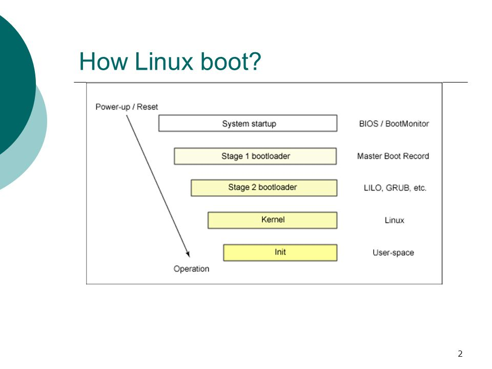 2 How Linux boot