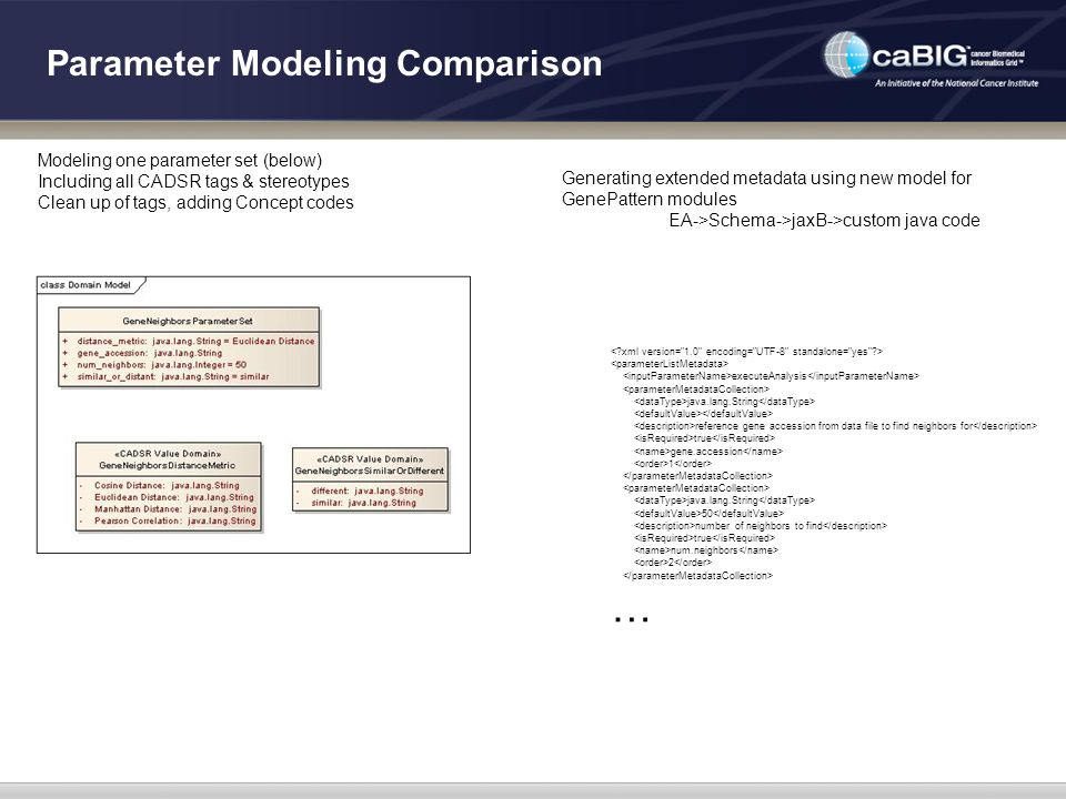 Parameter Modeling Comparison Modeling one parameter set (below) Including all CADSR tags & stereotypes Clean up of tags, adding Concept codes Generating extended metadata using new model for GenePattern modules EA->Schema->jaxB->custom java code executeAnalysis java.lang.String reference gene accession from data file to find neighbors for true gene.accession 1 java.lang.String 50 number of neighbors to find true num.neighbors 2 …